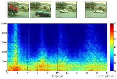 Спектрально-часове відображення шуму кількох автомобілів